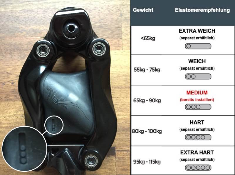 Das Bild zeigt die erhältlichen Elastomere für die Cane Creek Thudbuster Sattelstütze.